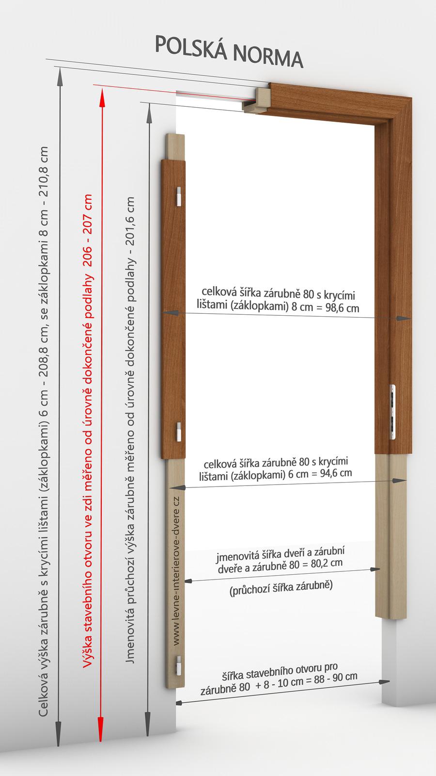 Rozměry pro standardní obložkovou zárubeň Porta SYSTEM Polská norma